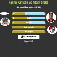 Kayne Ramsey vs Adam Smith h2h player stats