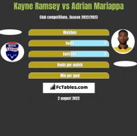 Kayne Ramsey vs Adrian Mariappa h2h player stats
