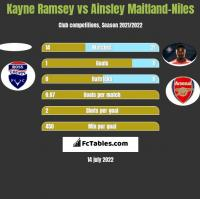 Kayne Ramsey vs Ainsley Maitland-Niles h2h player stats