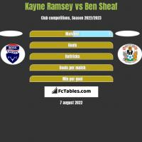 Kayne Ramsey vs Ben Sheaf h2h player stats