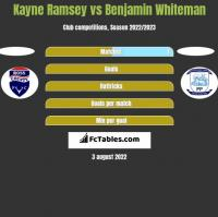 Kayne Ramsey vs Benjamin Whiteman h2h player stats