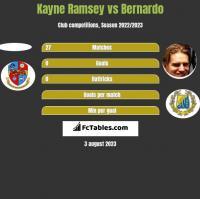 Kayne Ramsey vs Bernardo h2h player stats