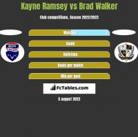 Kayne Ramsey vs Brad Walker h2h player stats