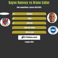 Kayne Ramsey vs Bruno Saltor h2h player stats