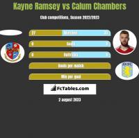 Kayne Ramsey vs Calum Chambers h2h player stats