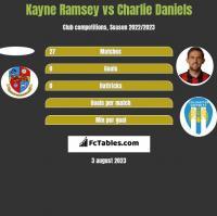 Kayne Ramsey vs Charlie Daniels h2h player stats