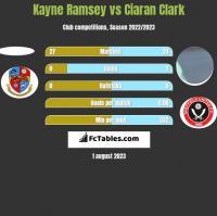 Kayne Ramsey vs Ciaran Clark h2h player stats