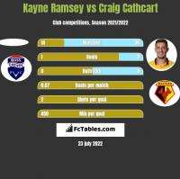 Kayne Ramsey vs Craig Cathcart h2h player stats