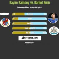 Kayne Ramsey vs Daniel Burn h2h player stats