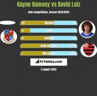 Kayne Ramsey vs David Luiz h2h player stats