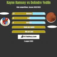 Kayne Ramsey vs DeAndre Yedlin h2h player stats