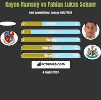 Kayne Ramsey vs Fabian Lukas Schaer h2h player stats