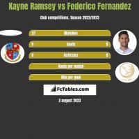Kayne Ramsey vs Federico Fernandez h2h player stats