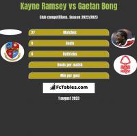 Kayne Ramsey vs Gaetan Bong h2h player stats
