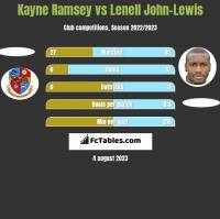 Kayne Ramsey vs Lenell John-Lewis h2h player stats
