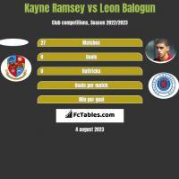 Kayne Ramsey vs Leon Balogun h2h player stats