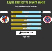 Kayne Ramsey vs Levent Yalcin h2h player stats