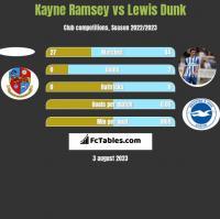 Kayne Ramsey vs Lewis Dunk h2h player stats