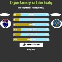 Kayne Ramsey vs Luke Leahy h2h player stats