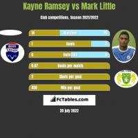Kayne Ramsey vs Mark Little h2h player stats