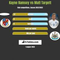 Kayne Ramsey vs Matt Targett h2h player stats