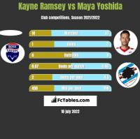 Kayne Ramsey vs Maya Yoshida h2h player stats