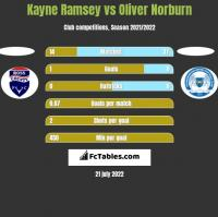 Kayne Ramsey vs Oliver Norburn h2h player stats