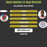 Kayne Ramsey vs Ryan Bertrand h2h player stats