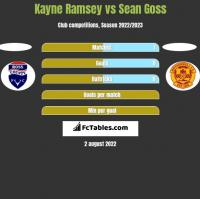 Kayne Ramsey vs Sean Goss h2h player stats