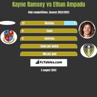 Kayne Ramsey vs Ethan Ampadu h2h player stats
