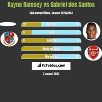 Kayne Ramsey vs Gabriel dos Santos h2h player stats