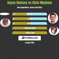 Kayne Ramsey vs Chris Mepham h2h player stats