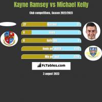 Kayne Ramsey vs Michael Kelly h2h player stats