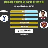 Malachi Walcott vs Aaron Cresswell h2h player stats
