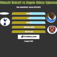 Malachi Walcott vs Angelo Obinze Ogbonna h2h player stats