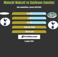 Malachi Walcott vs Davinson Sanchez h2h player stats