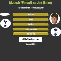 Malachi Walcott vs Joe Rodon h2h player stats