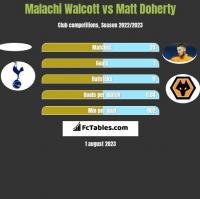 Malachi Walcott vs Matt Doherty h2h player stats