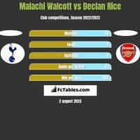 Malachi Walcott vs Declan Rice h2h player stats
