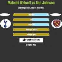 Malachi Walcott vs Ben Johnson h2h player stats