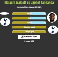 Malachi Walcott vs Japhet Tanganga h2h player stats