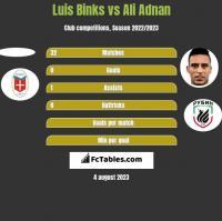 Luis Binks vs Ali Adnan h2h player stats