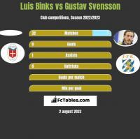 Luis Binks vs Gustav Svensson h2h player stats