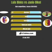 Luis Binks vs Janio Bikel h2h player stats