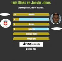 Luis Binks vs Joevin Jones h2h player stats