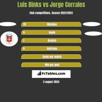 Luis Binks vs Jorge Corrales h2h player stats