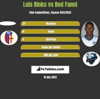 Luis Binks vs Rod Fanni h2h player stats