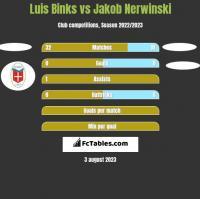 Luis Binks vs Jakob Nerwinski h2h player stats