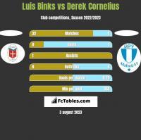 Luis Binks vs Derek Cornelius h2h player stats