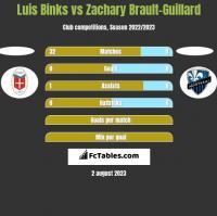 Luis Binks vs Zachary Brault-Guillard h2h player stats